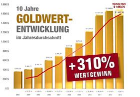 Gold-Wertsteigerung
